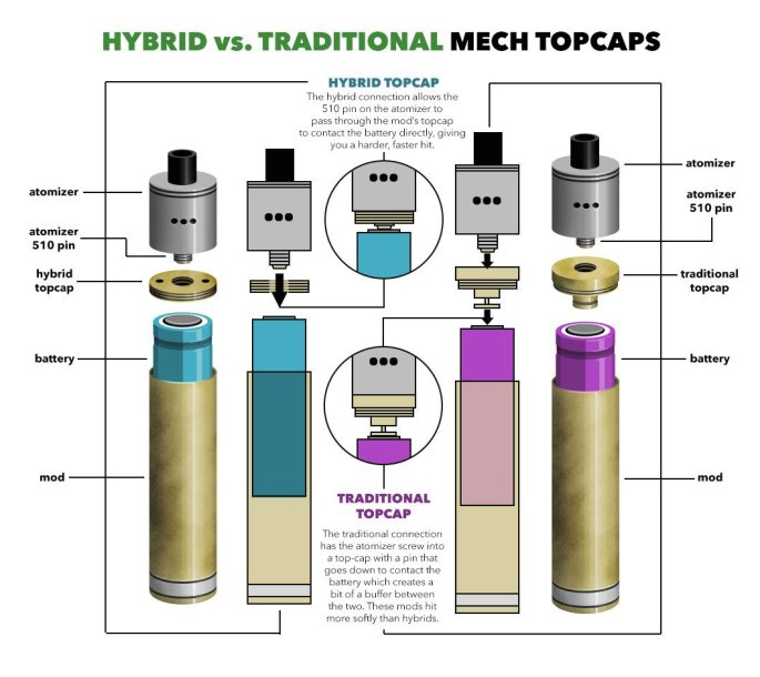 hybrid vs original mech topcaps - best-e-cigarette-guide.com