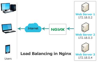Nginx Load Balancing CentOS 7