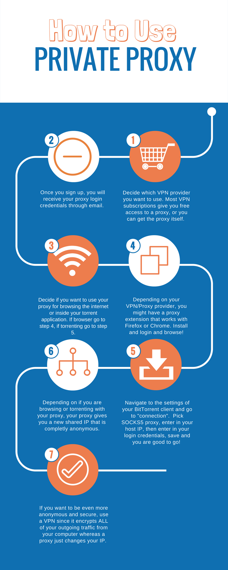 How to use a Private Proxy #infographic - Infographic List