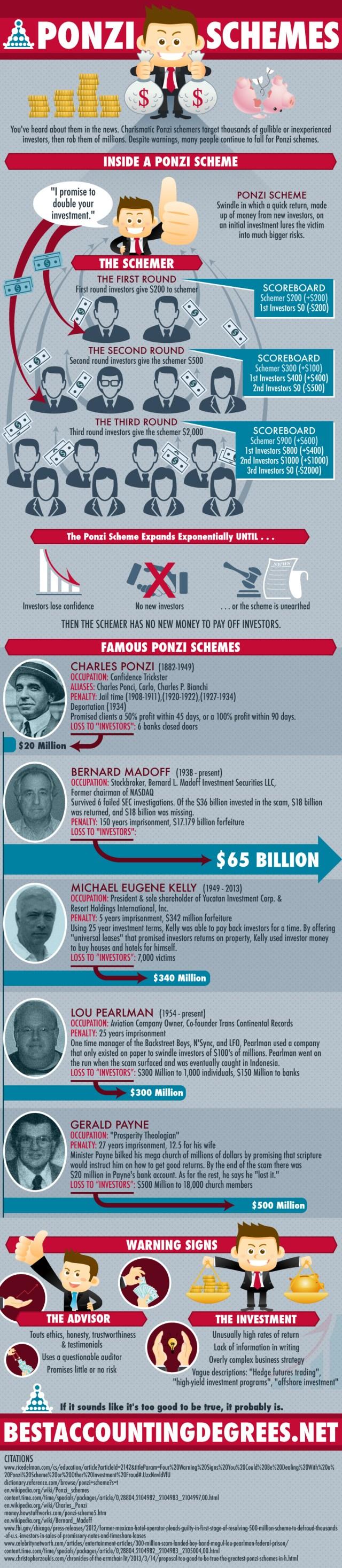 Ponzi Schemes