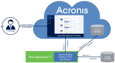 Acronis Backup 12.5 – The Best Backup Solution for Business