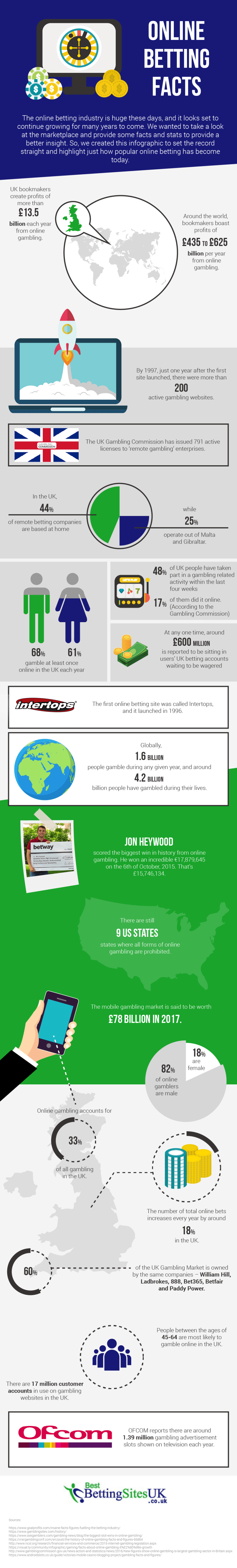 infographic to demonstrate the incredible growth of online betting