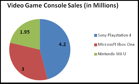 Console Wars For Black Friday 2013