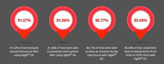VigRX Oil Benefits