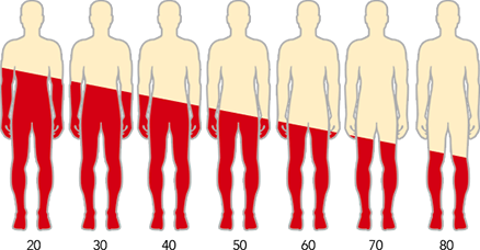 Hormone Decline with Age in Males