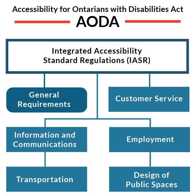 AODA Chart Update AO web 300x300 24