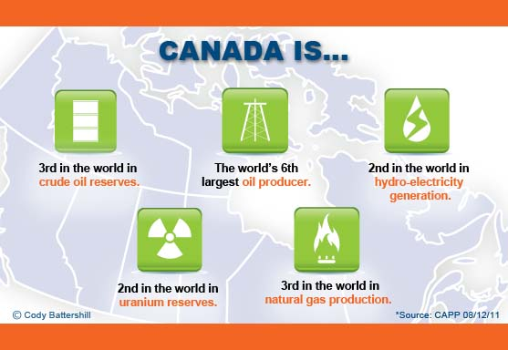 Image result for canada's resources