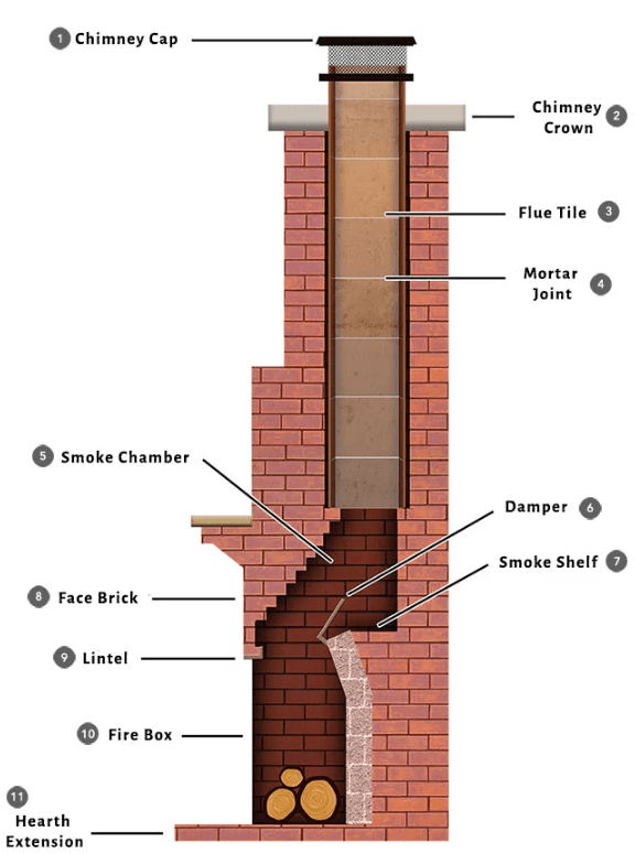 how does a chimney work learn about