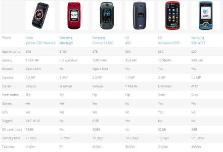 screenshot of the dumb phone comparison table