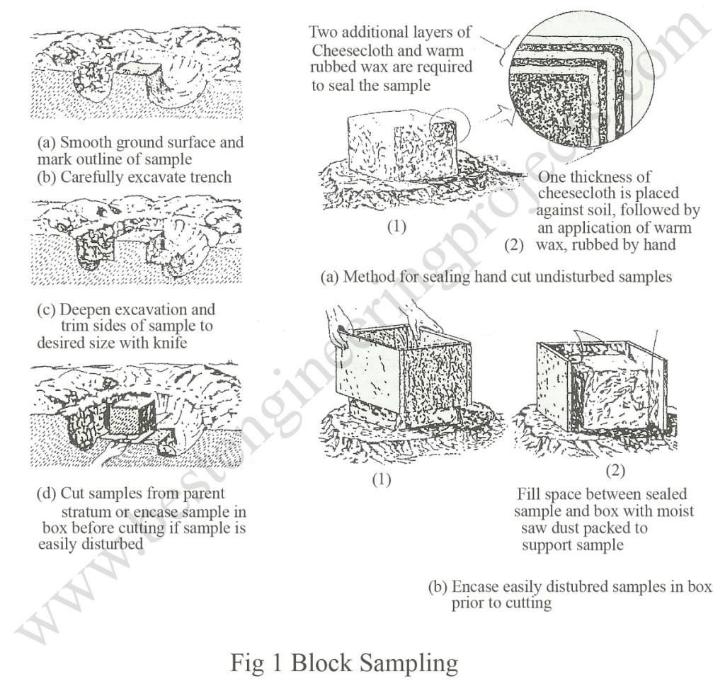 block sampling
