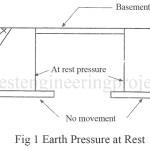 Earth Pressure | Active Earth Pressure | Passive Earth Pressure