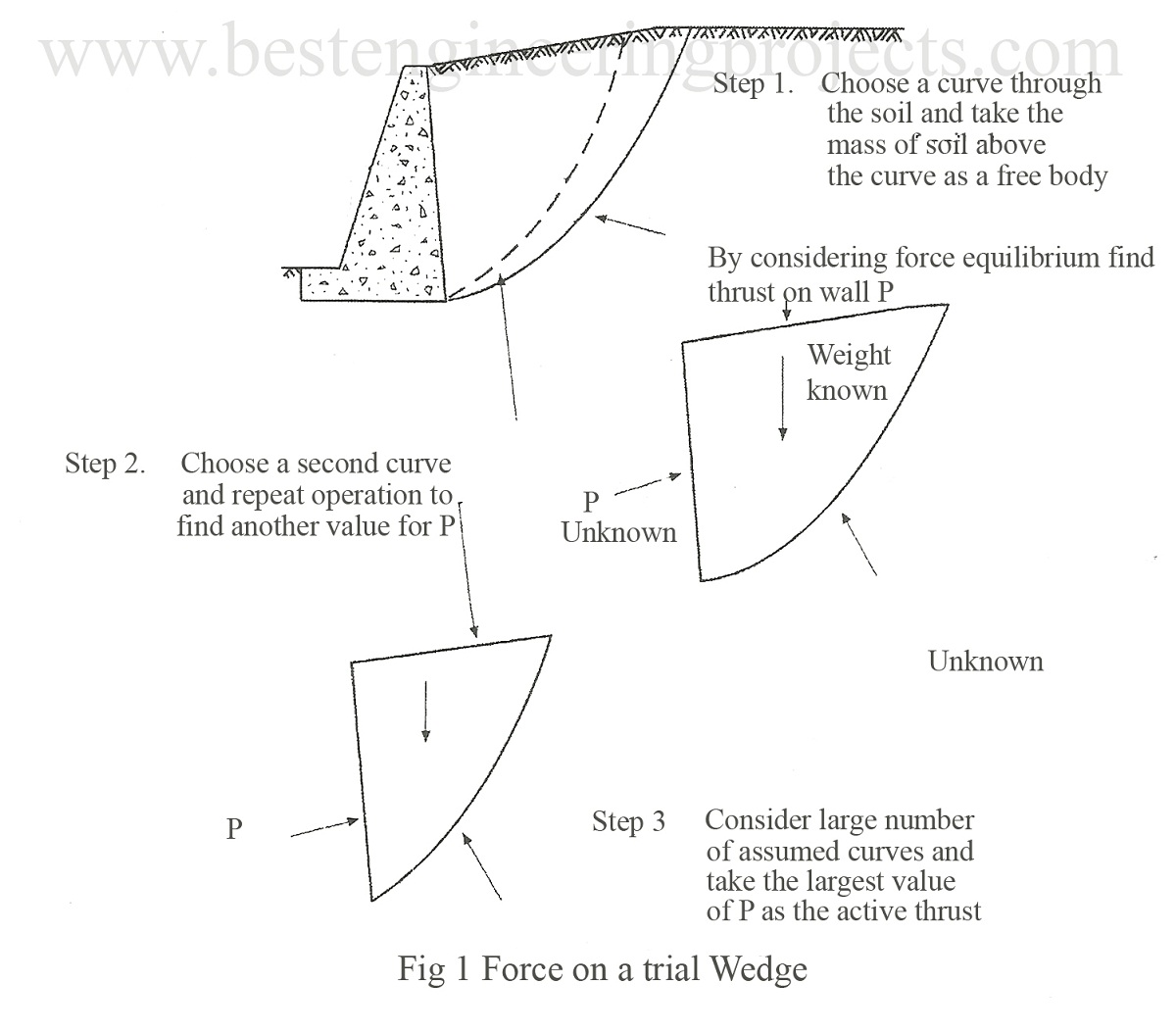 force on a trial wedge