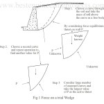 Trial Wedge Method