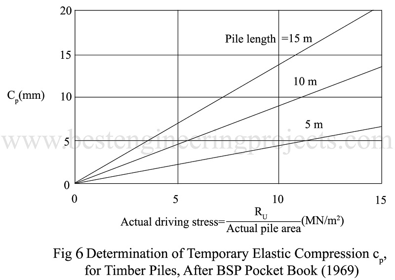 Determination of Temporary Elastic Compression cp, for timber piles, after bsp pocket book