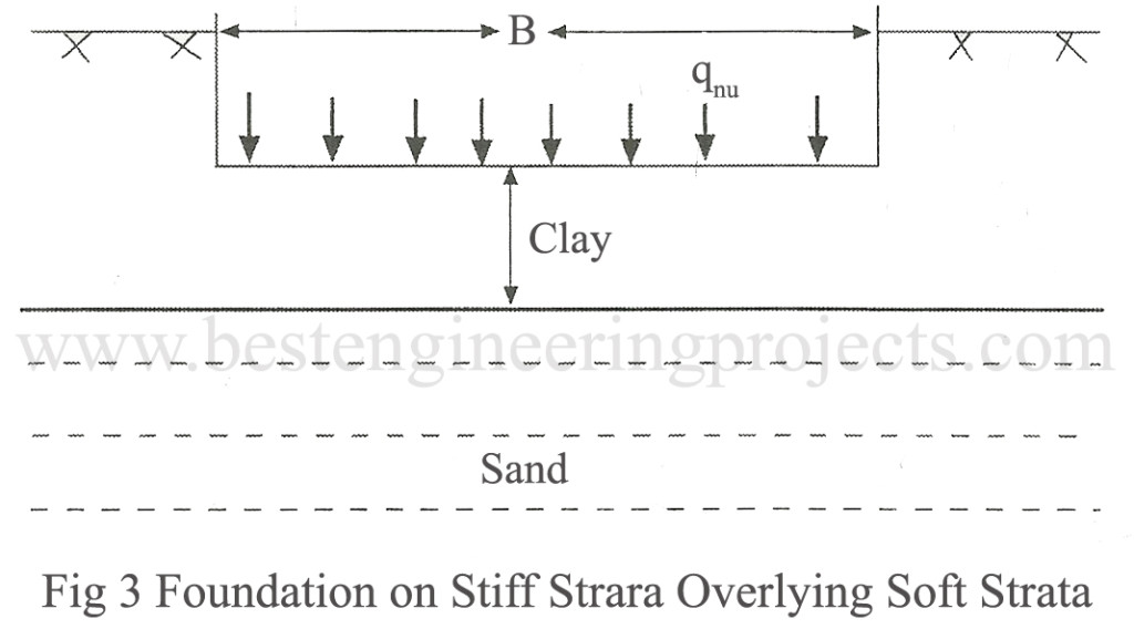 Foundation on stiff strara overlying soft strata