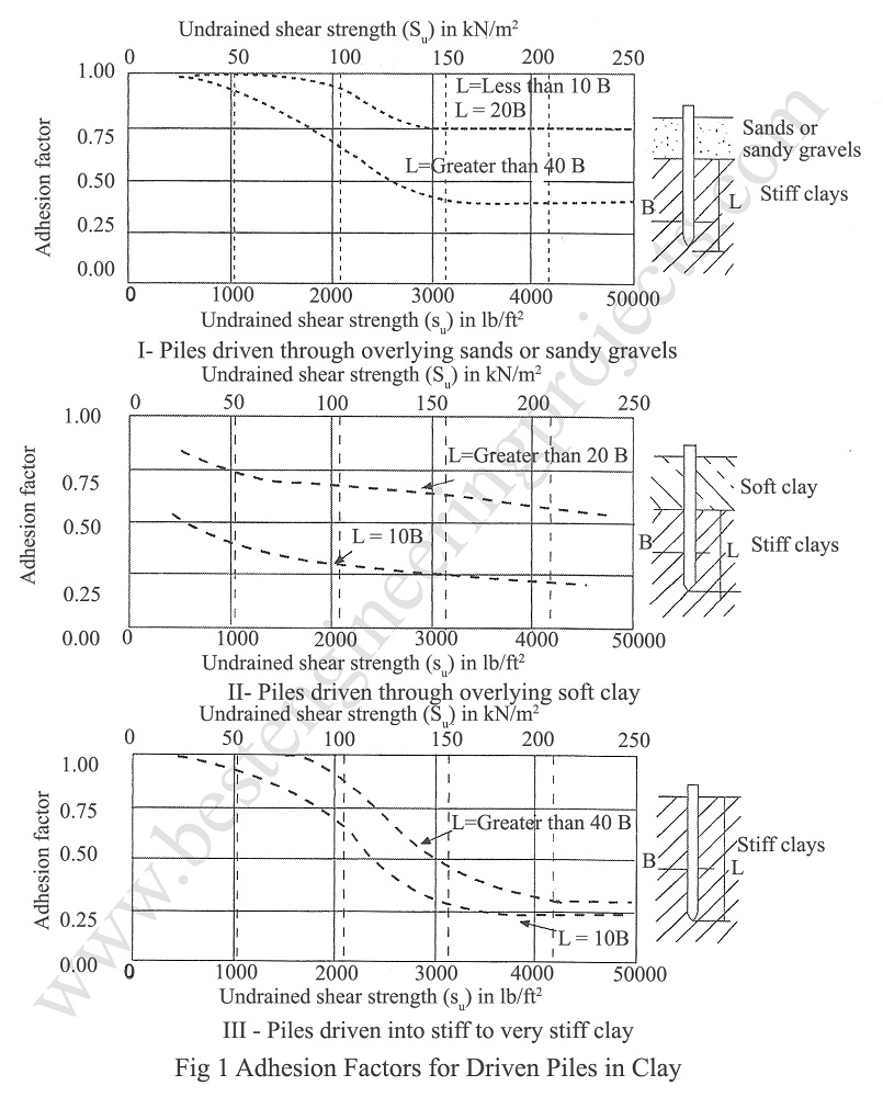 adhesion factors for driven piles in clay