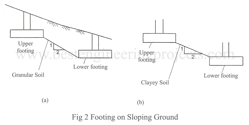 footing on sloping ground