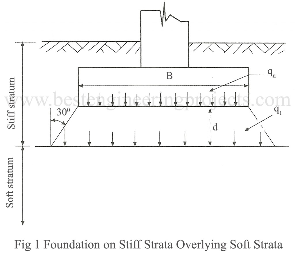 foundation on stiff strata overlying soft strata