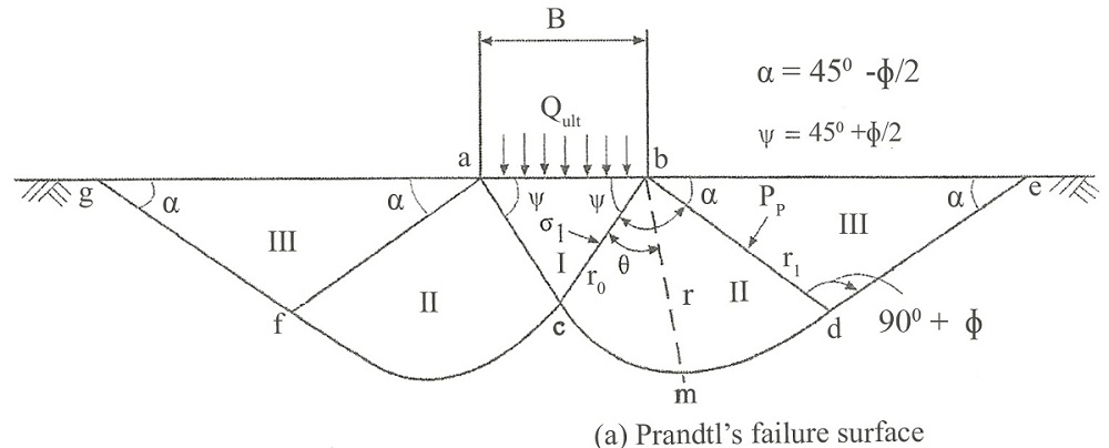 Prandtl's and Bell's Theory on Bearing Capacity Analysis