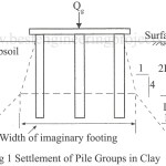 Group Action of Piles | Settlement of Pile Groups in Clay and in Sand