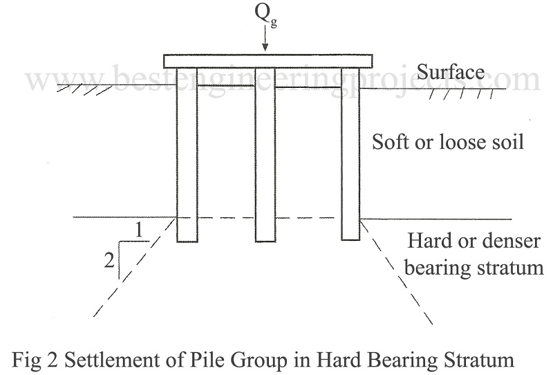 settlement of pile group in hard bearing stratum
