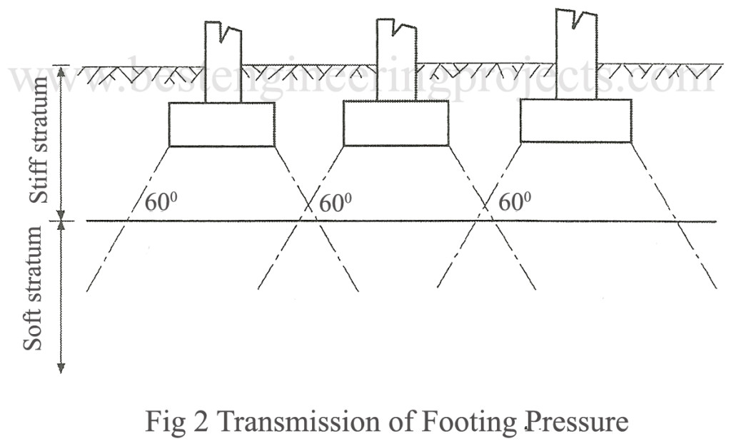transmission of footing pressure
