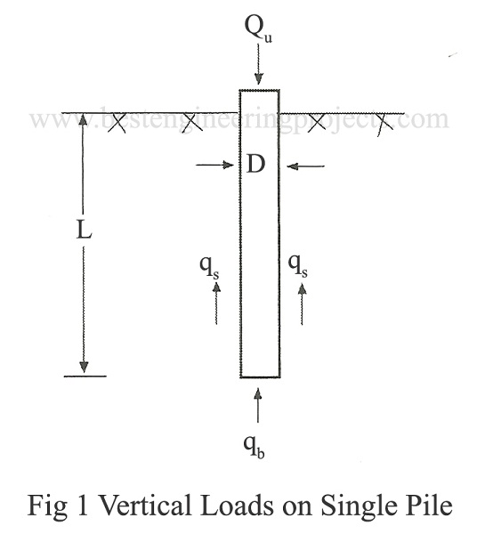 vertical loads on single pile