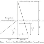 Simplified Method of Structures of Cantilever Sheet Pile Walls