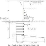 Cantilever Walls in Cohesive Soils
