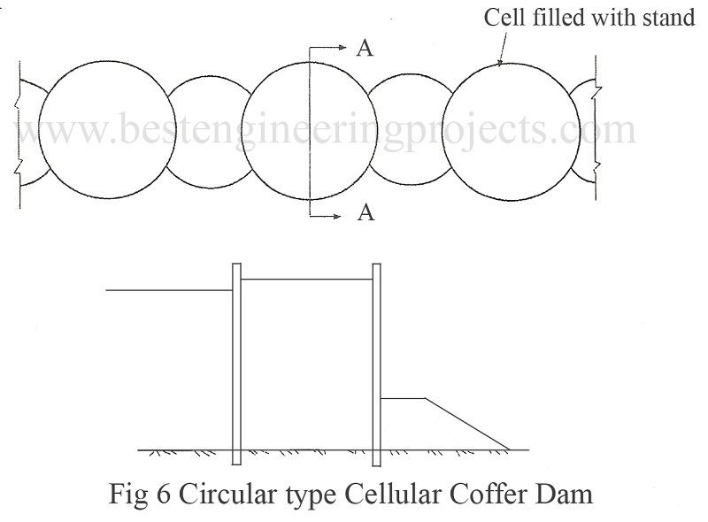 Circular type Cellular Coffer Dam