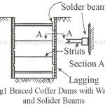 Braced Cofferdam | Types of Braced Cofferdam