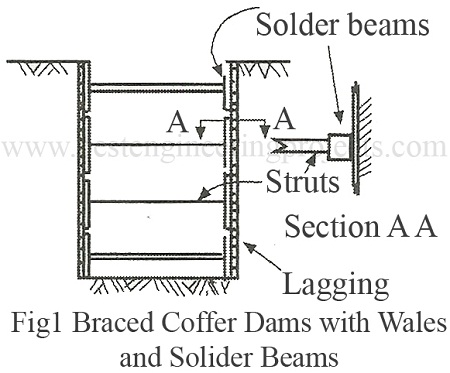 braced coffer dams with wales and solider beams