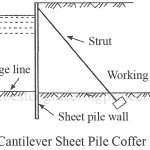 Cofferdams | Types of Cofferdams