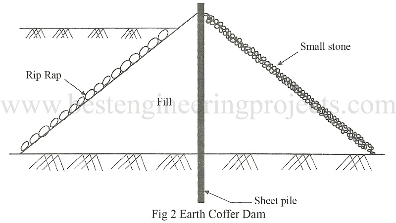 earth coffer dam