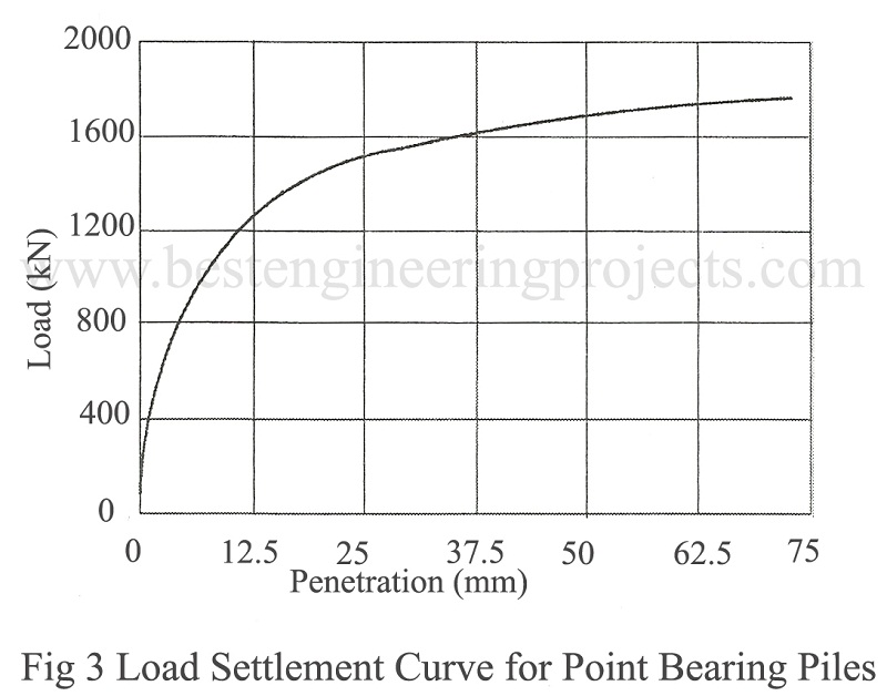 load settlement curve for point bearing piles
