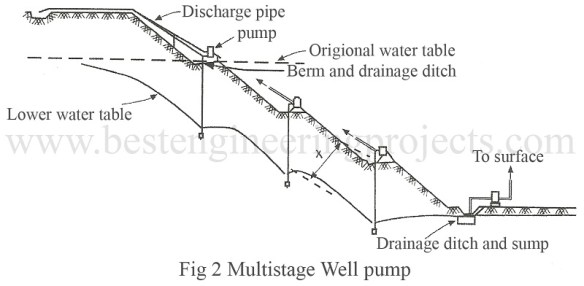 multistage well pump
