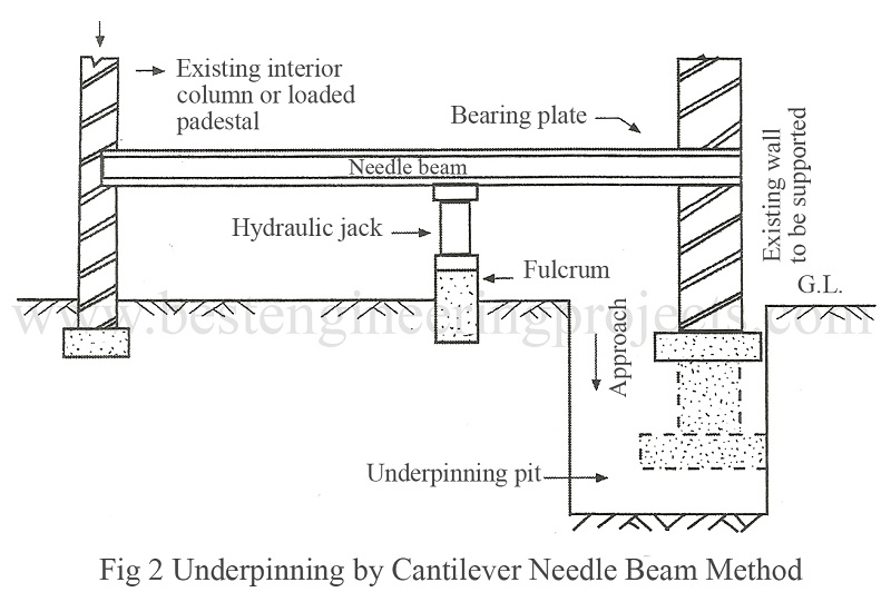 Needle Beam Shoring For Wall : Underpinning methods and purpose