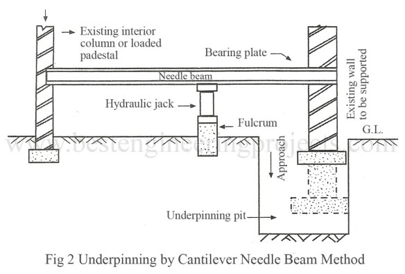 underpinning by cantilever needle beam method