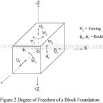 Degree of freedom | Loads on Machine Foundation