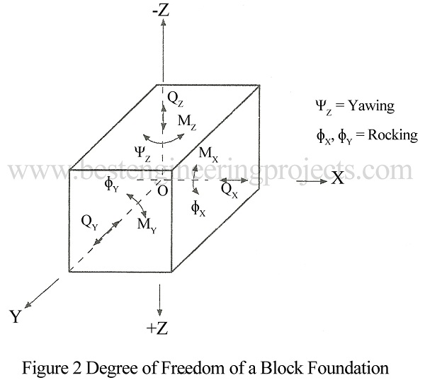 degree of ffreedom of block foundation