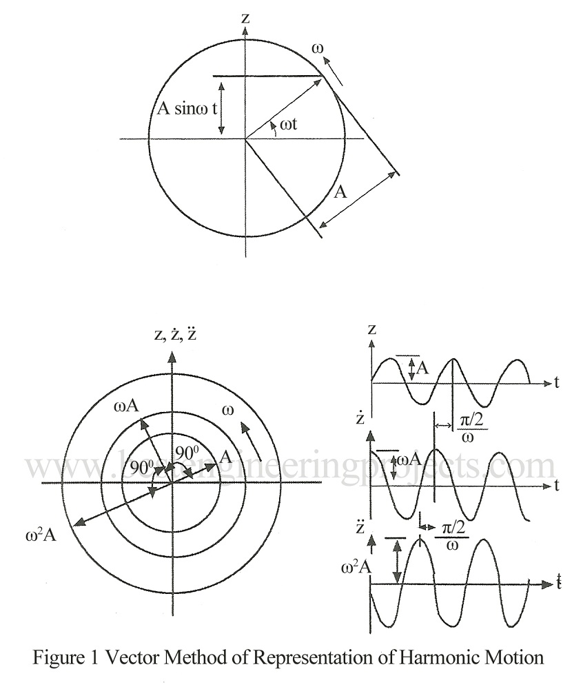 vector methid of representation of harmonic motion