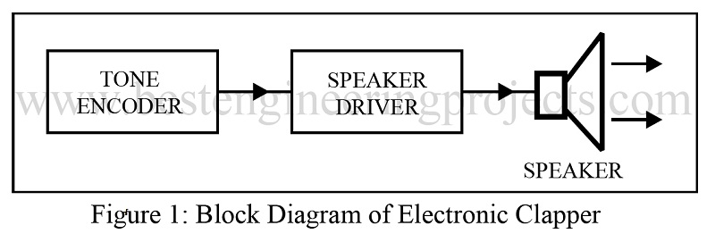 block diagram of electronic clapper