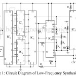 Low Frequency Sine-Wave Synthesizer