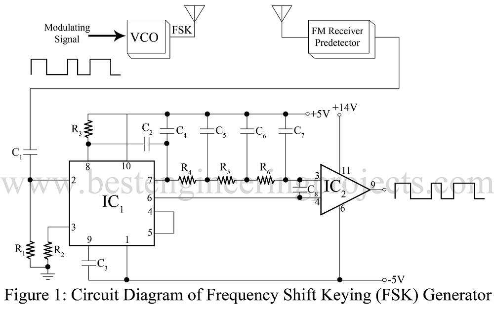 circuit diagram of frequency shift keying fsk generator frequency shift keying (fsk) generator using pll 565 best FSK Transmitter at soozxer.org