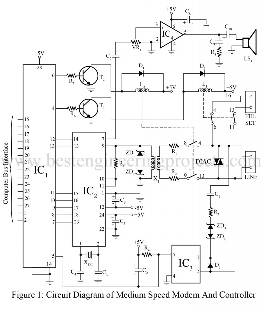 medium speed modem and controller