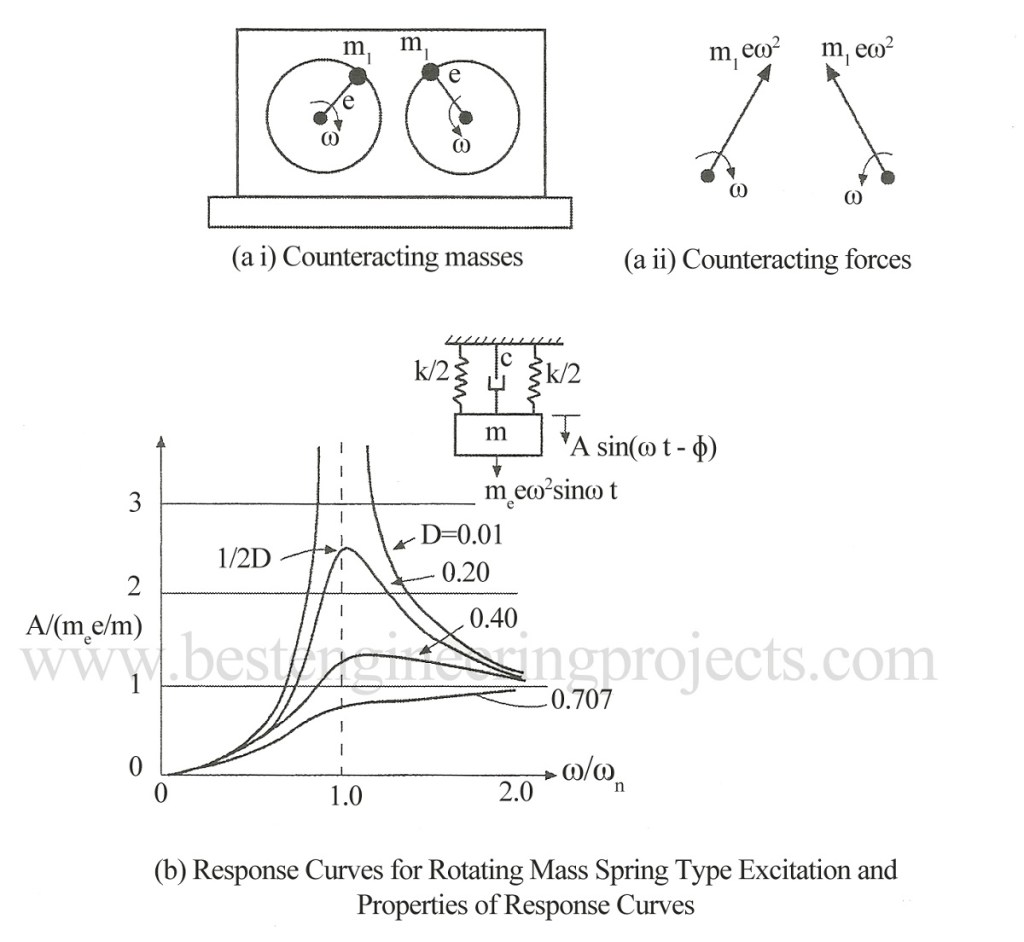 response curve for rotating spring type excitation and properties of response curve