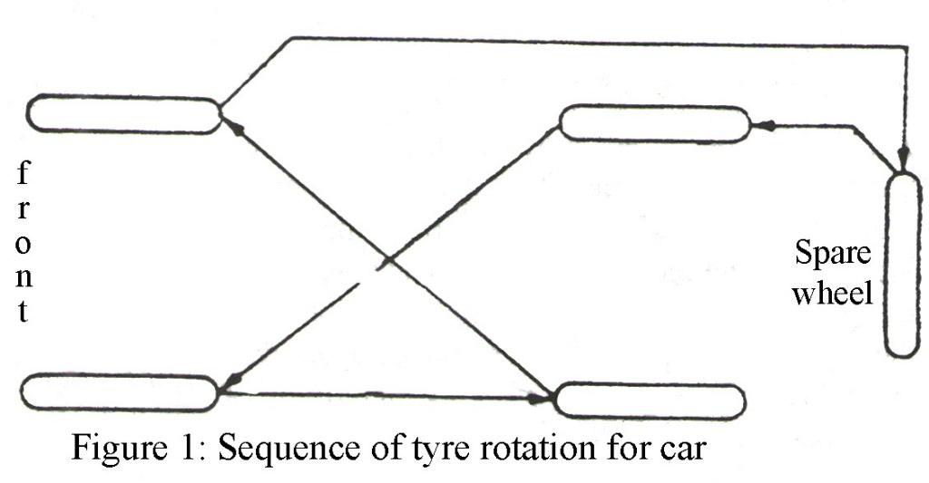sequence-of-tyre-rotation-for-car