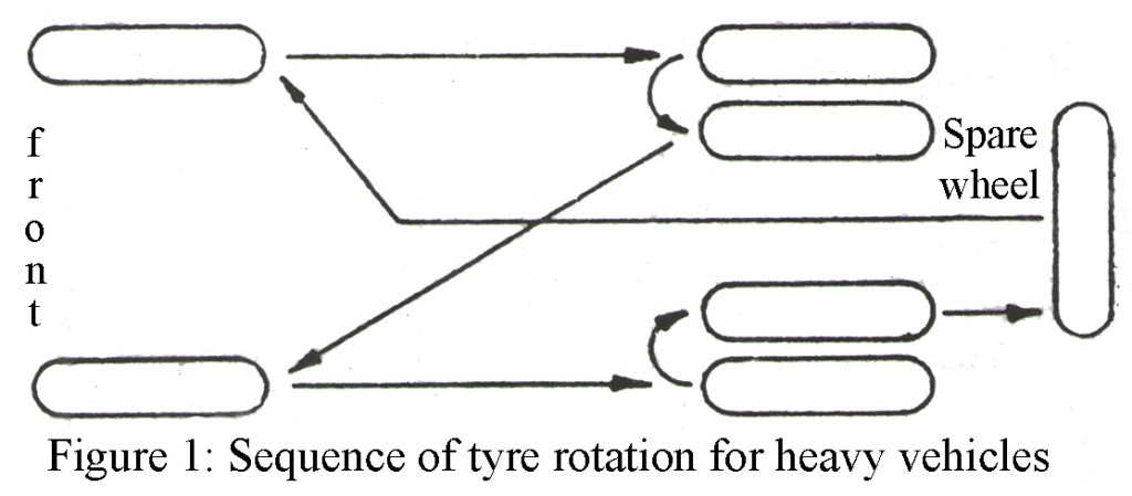 sequence-of-tyre-rotation-for-heavy-vehicles