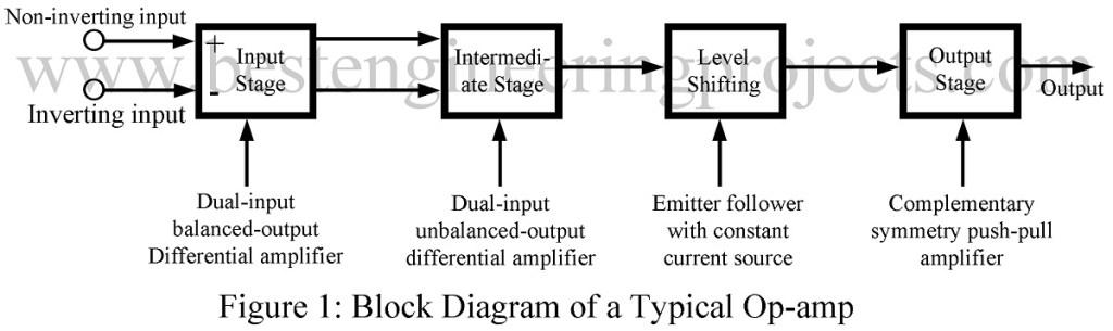 block diagram of operational amplifier