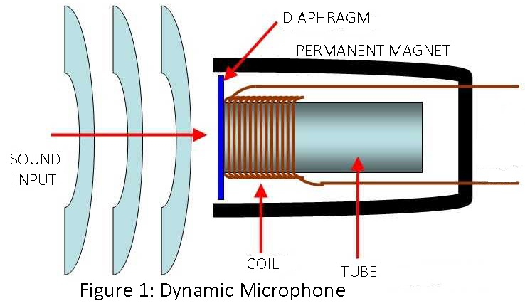 dynamic microphone construction